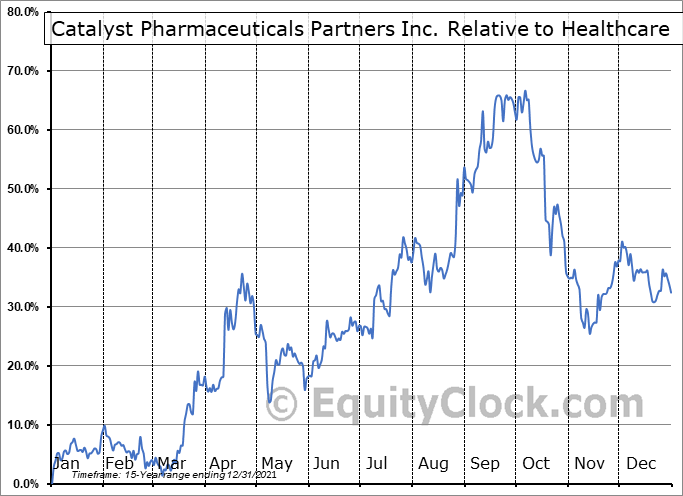 CPRX Relative to the Sector