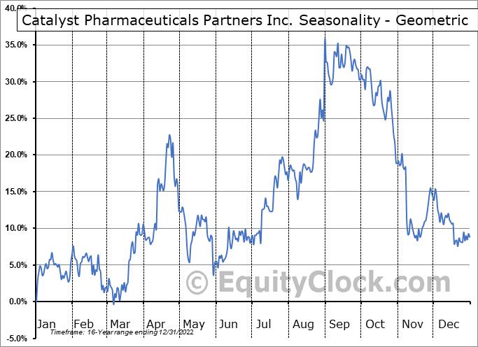 Catalyst Pharmaceuticals Partners Inc. (NASD:CPRX) Seasonality