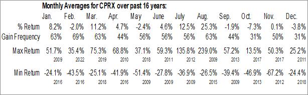 Monthly Seasonal Catalyst Pharmaceuticals Partners Inc. (NASD:CPRX)