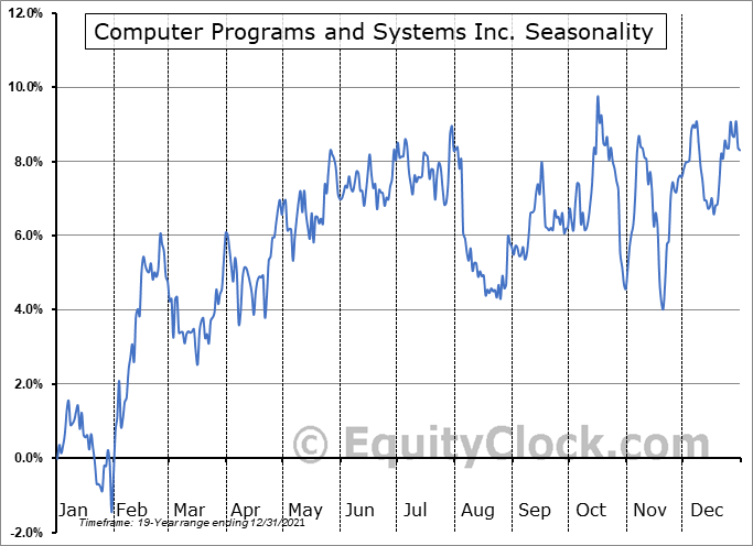 Computer Programs and Systems Inc. (NASD:CPSI) Seasonal Chart