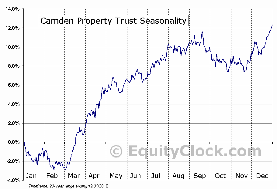 Camden Property Trust (NYSE:CPT) Seasonal Chart