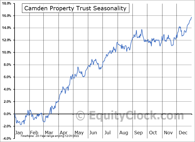 Camden Property Trust (NYSE:CPT) Seasonality