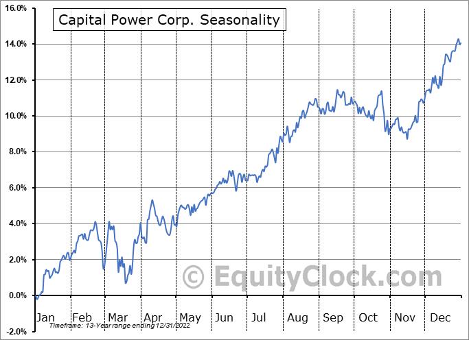 Capital Power Corp. (TSE:CPX.TO) Seasonal Chart