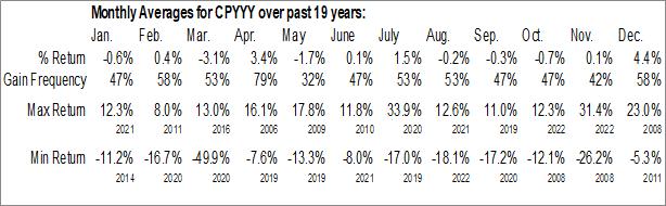 Monthly Seasonal Centrica Plc (OTCMKT:CPYYY)