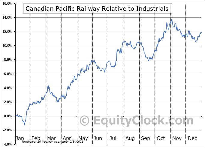 CP Relative to the Sector