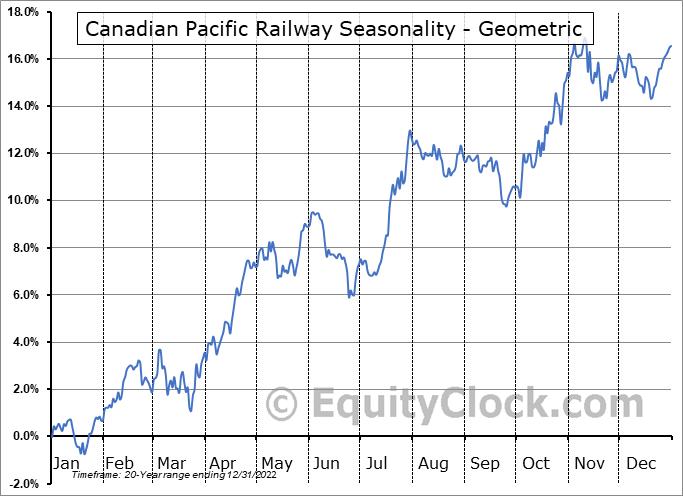 Canadian Pacific Railway (NYSE:CP) Seasonality