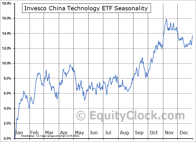 Invesco China Technology ETF (NYSE:CQQQ) Seasonal Chart