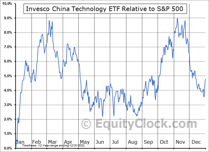 CQQQ Relative to the S&P 500