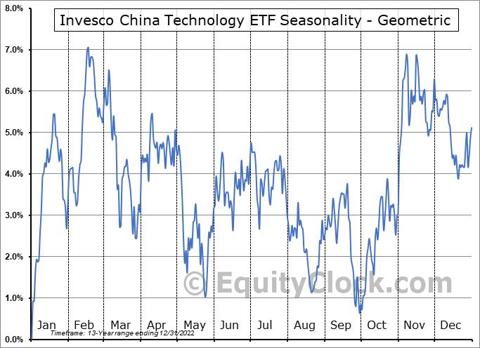 Invesco China Technology ETF (NYSE:CQQQ) Seasonality