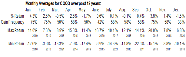 Monthly Seasonal Invesco China Technology ETF (NYSE:CQQQ)