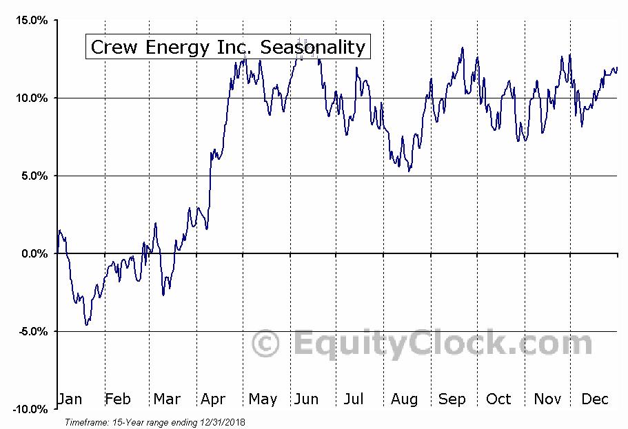 Crew Energy Inc. (TSE:CR.TO) Seasonal Chart