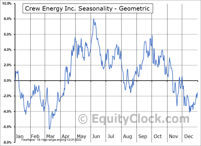 Crew Energy Inc. (TSE:CR.TO) Seasonality