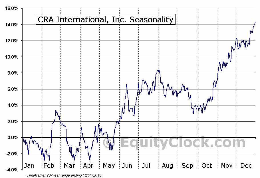 CRA International, Inc. (NASD:CRAI) Seasonal Chart