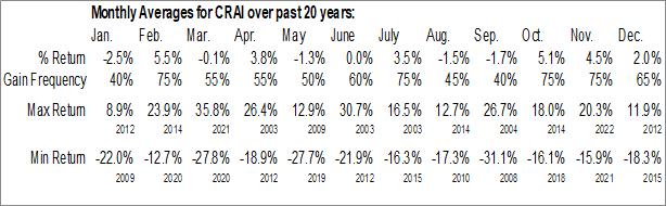 Monthly Seasonal CRA International, Inc. (NASD:CRAI)
