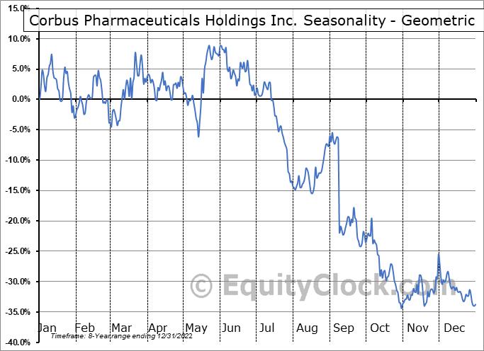 Corbus Pharmaceuticals Holdings Inc. (NASD:CRBP) Seasonality