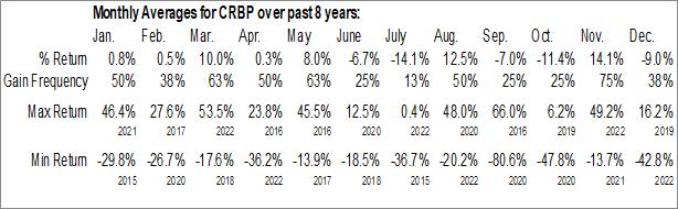 Monthly Seasonal Corbus Pharmaceuticals Holdings Inc. (NASD:CRBP)