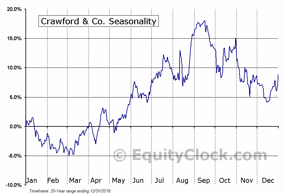 Crawford & Co. (NYSE:CRD-A) Seasonal Chart