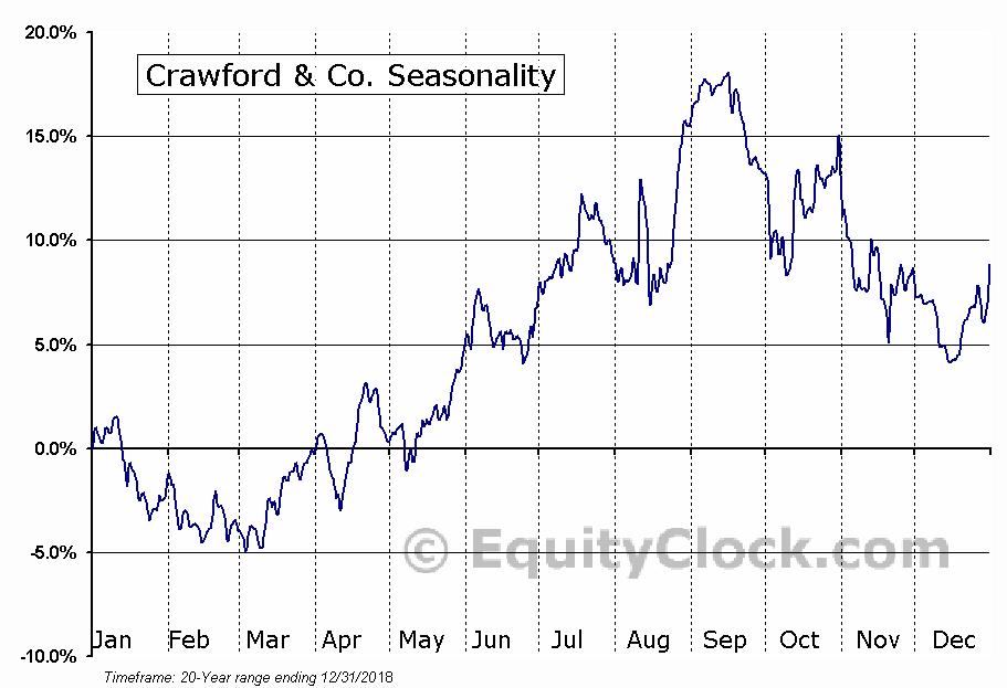 Crawford & Co. (NYSE:CRD/A) Seasonal Chart
