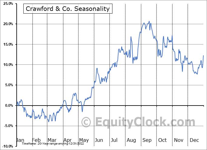 Crawford & Co. (NYSE:CRD/A) Seasonality