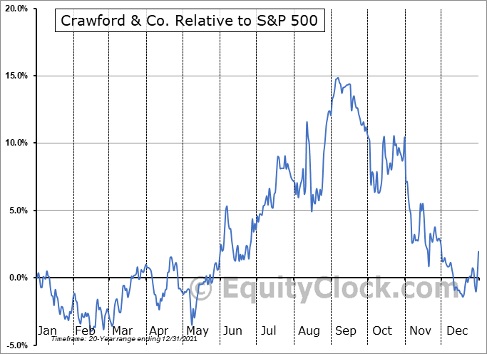 CRD-A Relative to the S&P 500