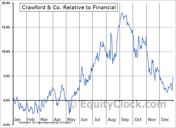 CRD-A Relative to the Sector