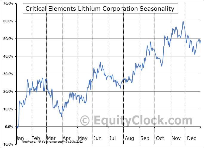 Critical Elements Corp. (TSXV:CRE.V) Seasonality