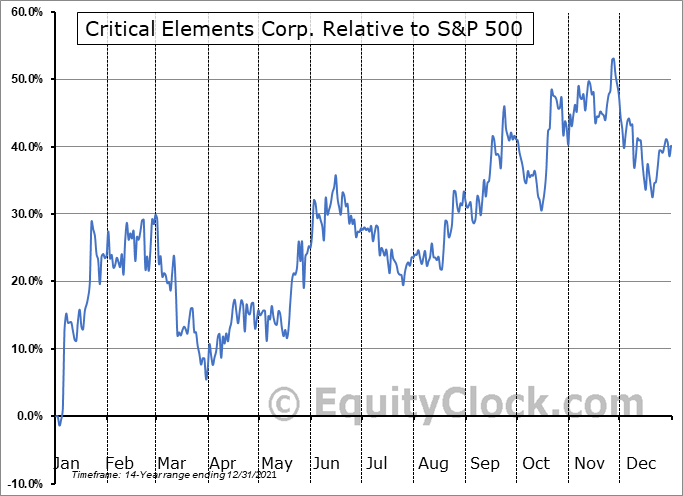 CRE.V Relative to the S&P 500