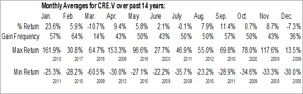 Monthly Seasonal Critical Elements Corp. (TSXV:CRE.V)
