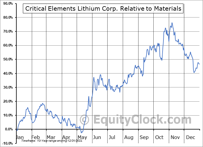 CRECF Relative to the Sector