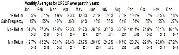 Monthly Seasonal Critical Elements Lithium Corp. (OTCMKT:CRECF)
