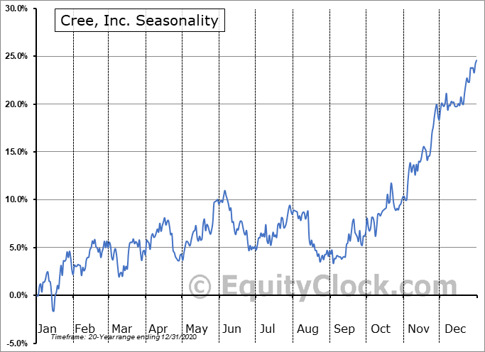 Cree, Inc. (NASD:CREE) Seasonal Chart