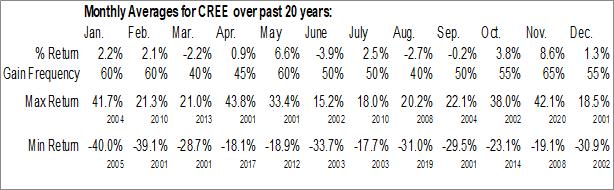 Monthly Seasonal Cree, Inc. (NASD:CREE)