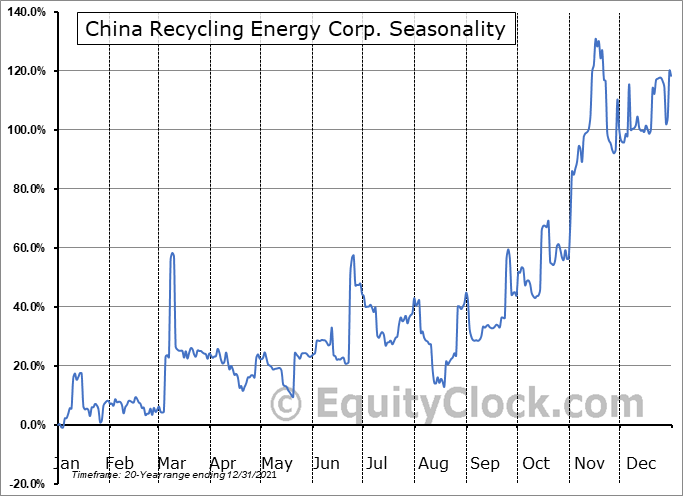 China Recycling Energy Corp. (NASD:CREG) Seasonality