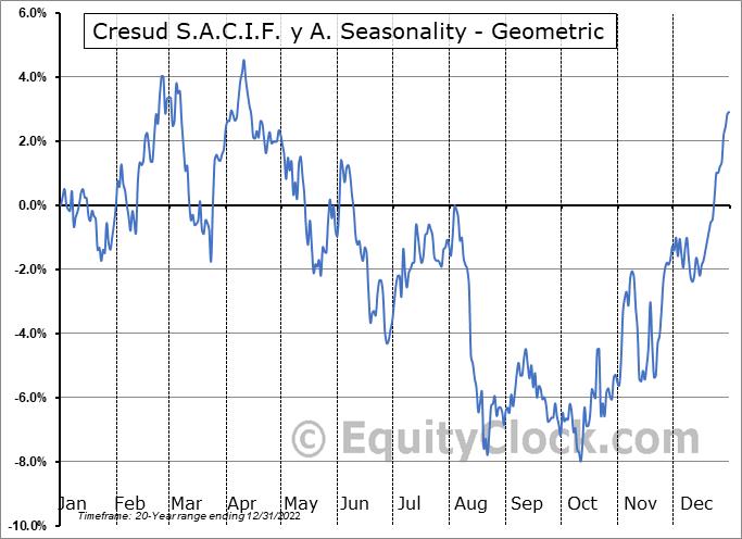 Cresud S.A.C.I.F. y A. (NASD:CRESY) Seasonality