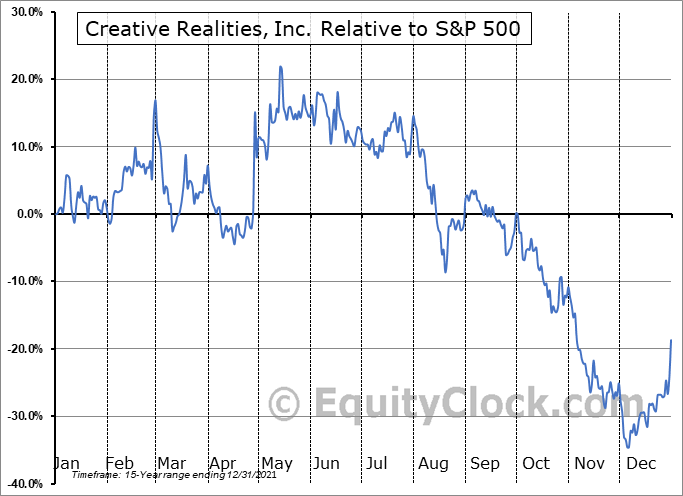 CREX Relative to the S&P 500