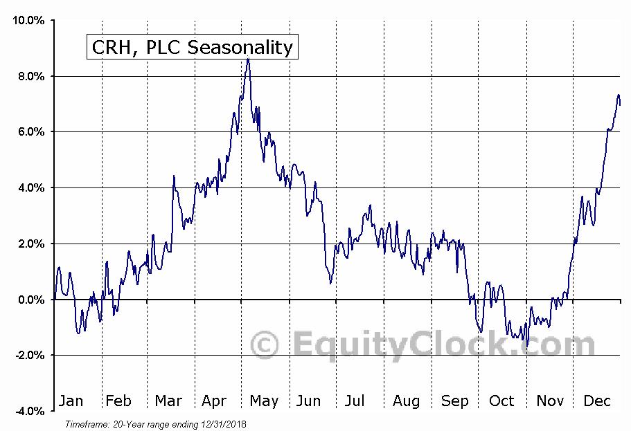 CRH, PLC (NYSE:CRH) Seasonal Chart