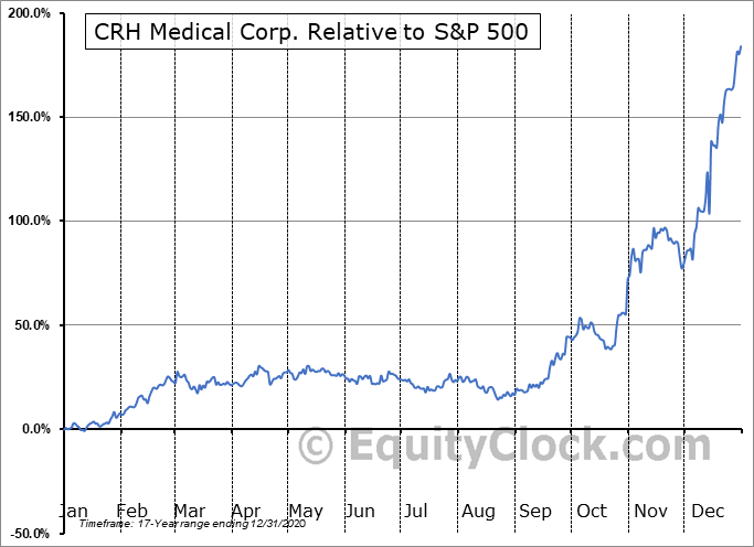 CRH.TO Relative to the S&P 500