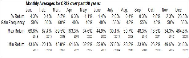 Monthly Seasonal Curis, Inc. (NASD:CRIS)