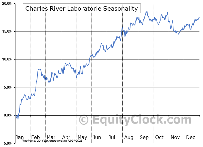 Charles River Laboratories International, Inc. Seasonal Chart