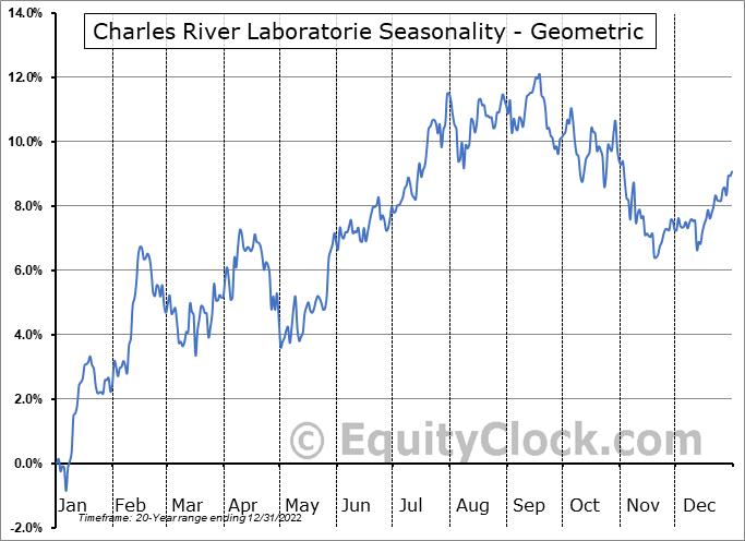 Charles River Laboratorie (NYSE:CRL) Seasonality