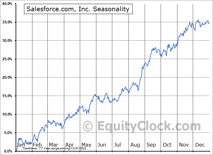 Salesforce.com, Inc. (NYSE:CRM) Seasonal Chart