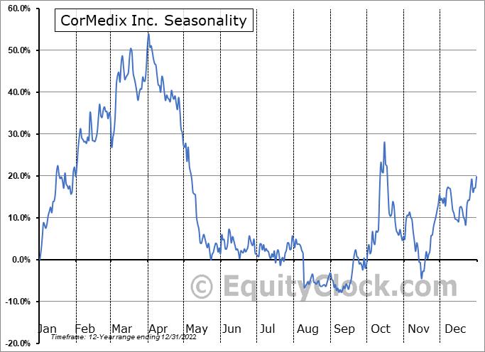 CorMedix Inc. Seasonal Chart