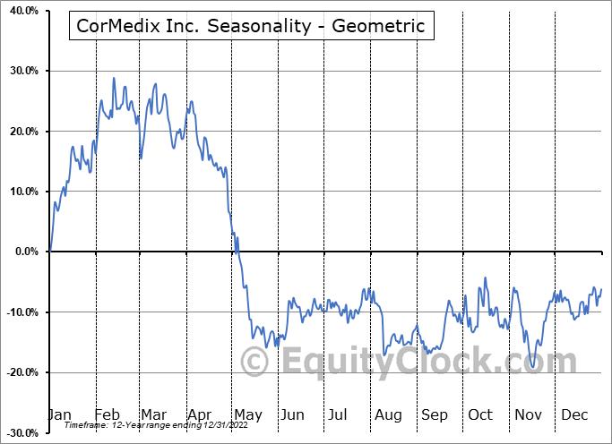 CorMedix Inc. (AMEX:CRMD) Seasonality