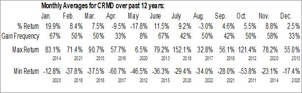 Monthly Seasonal CorMedix Inc. (AMEX:CRMD)