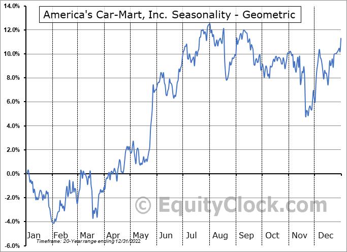 America's Car-Mart, Inc. (NASD:CRMT) Seasonality