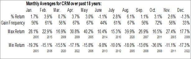 Monthly Seasonal Salesforce.com, Inc. (NYSE:CRM)