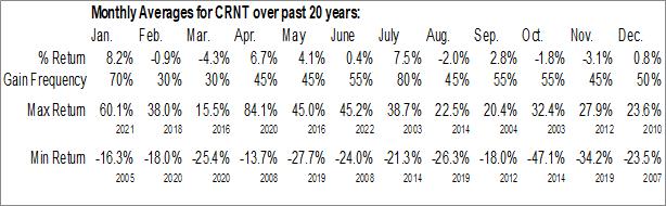Monthly Seasonal Ceragon Networks Ltd. (NASD:CRNT)