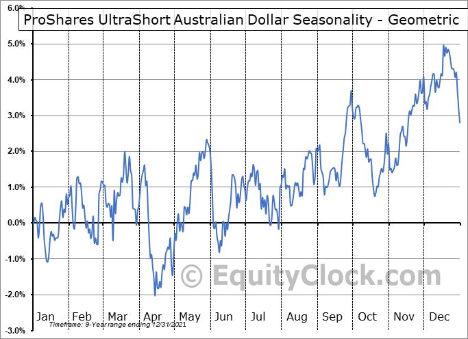 ProShares UltraShort Australian Dollar (NYSE:CROC) Seasonality