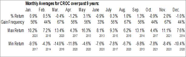 Monthly Seasonal ProShares UltraShort Australian Dollar (NYSE:CROC)