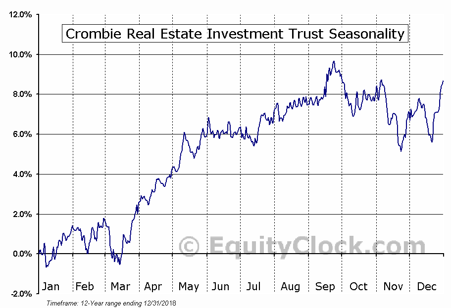 Crombie Real Estate Investment Trust (TSE:CRR/UN.TO) Seasonal Chart